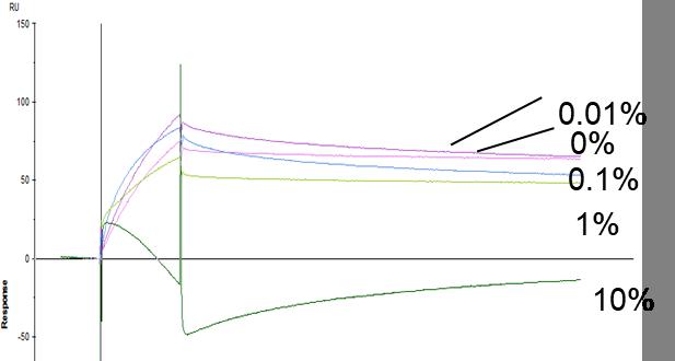 KD-Comparison Graph